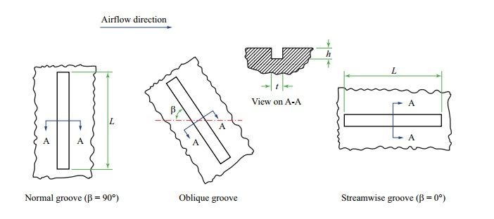 Groove geometry definitions